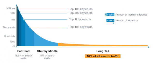 long-tail-keywords-traffic